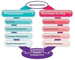spend control