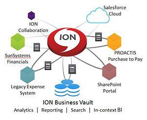 infor ion business vault