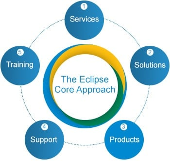 eclipse-core-approach-diagram.jpg