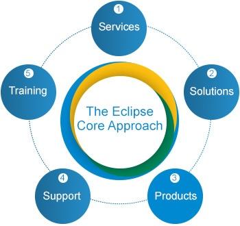eclipse-core-approach-diagram.jpg